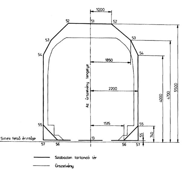 Vasúti űrszelvény szabvány